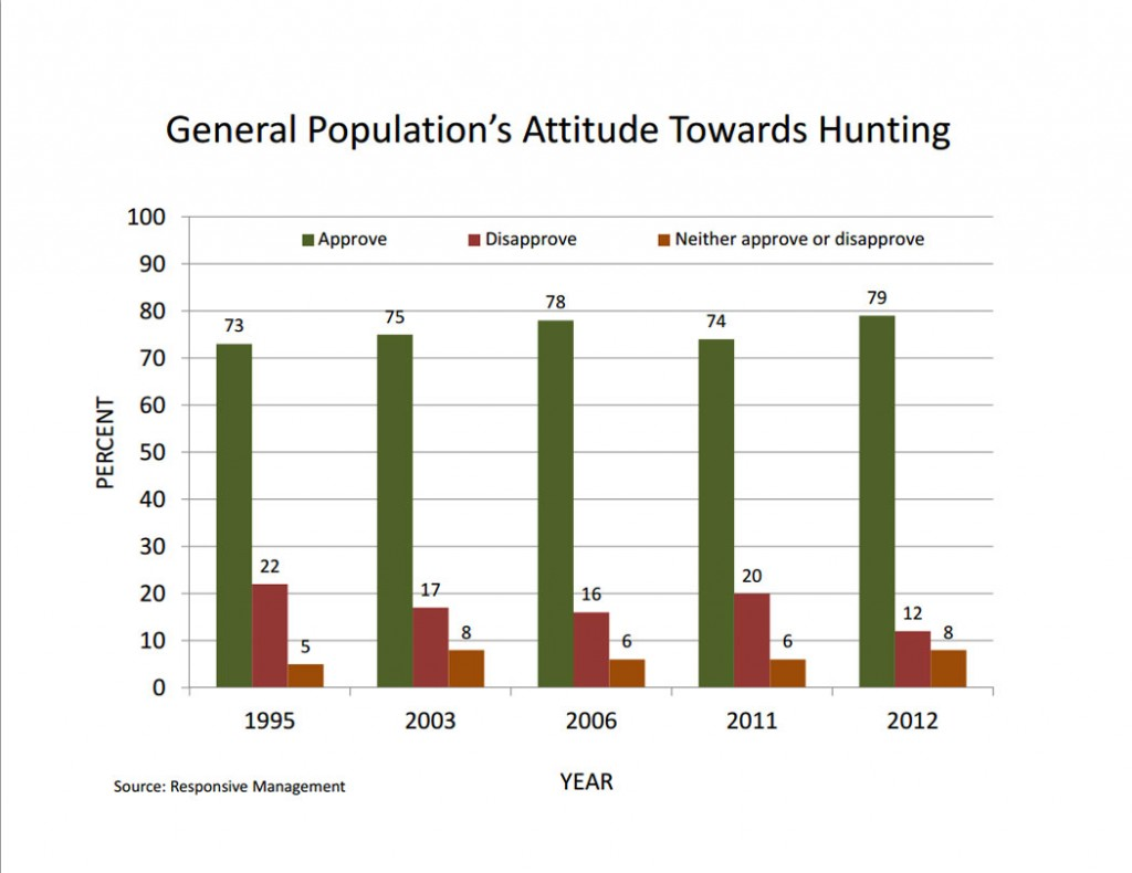 Chart: General Population's Attitude Towards Hunting